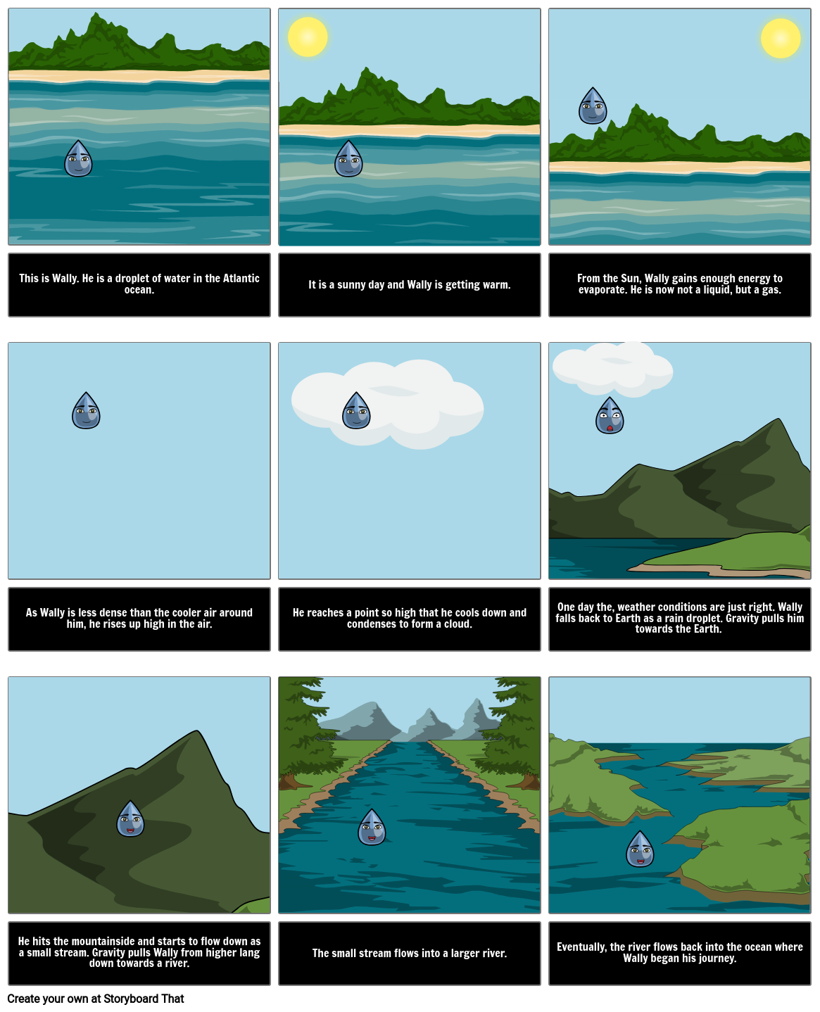 The Water Cycle Diagram Steps Activities To Make Flow Chart Drawing Illustration Narrative