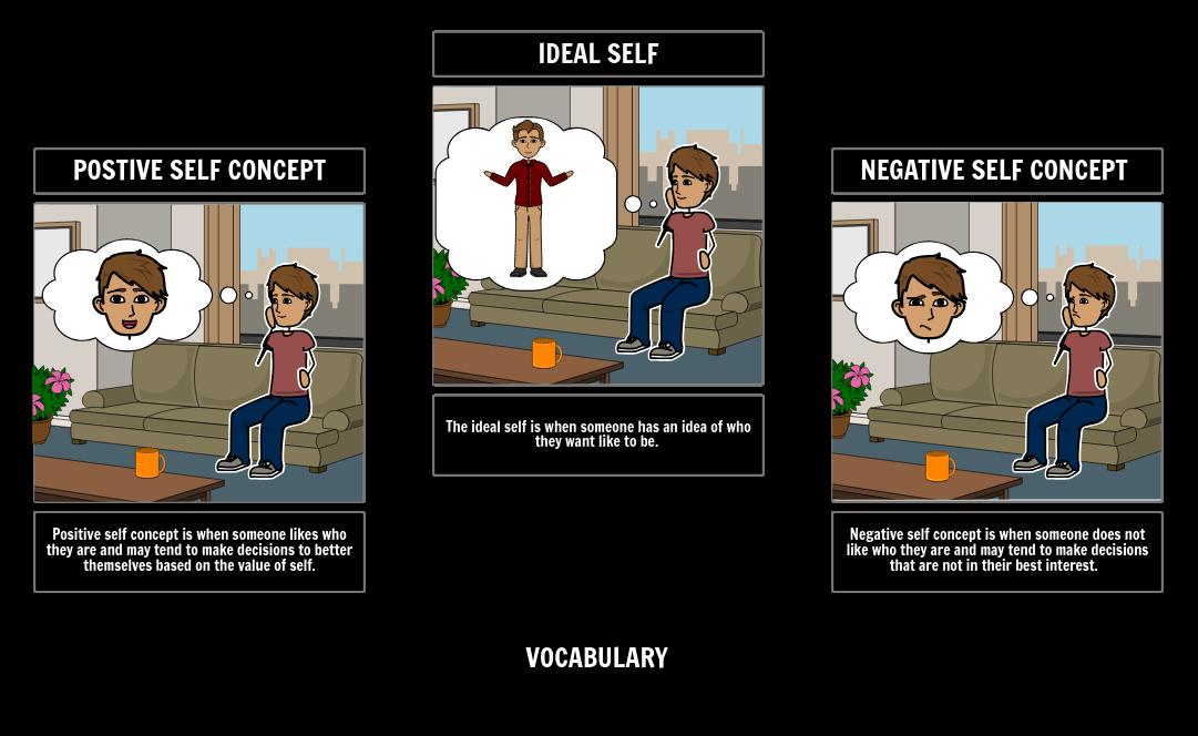 Self Esteem Vocabulary