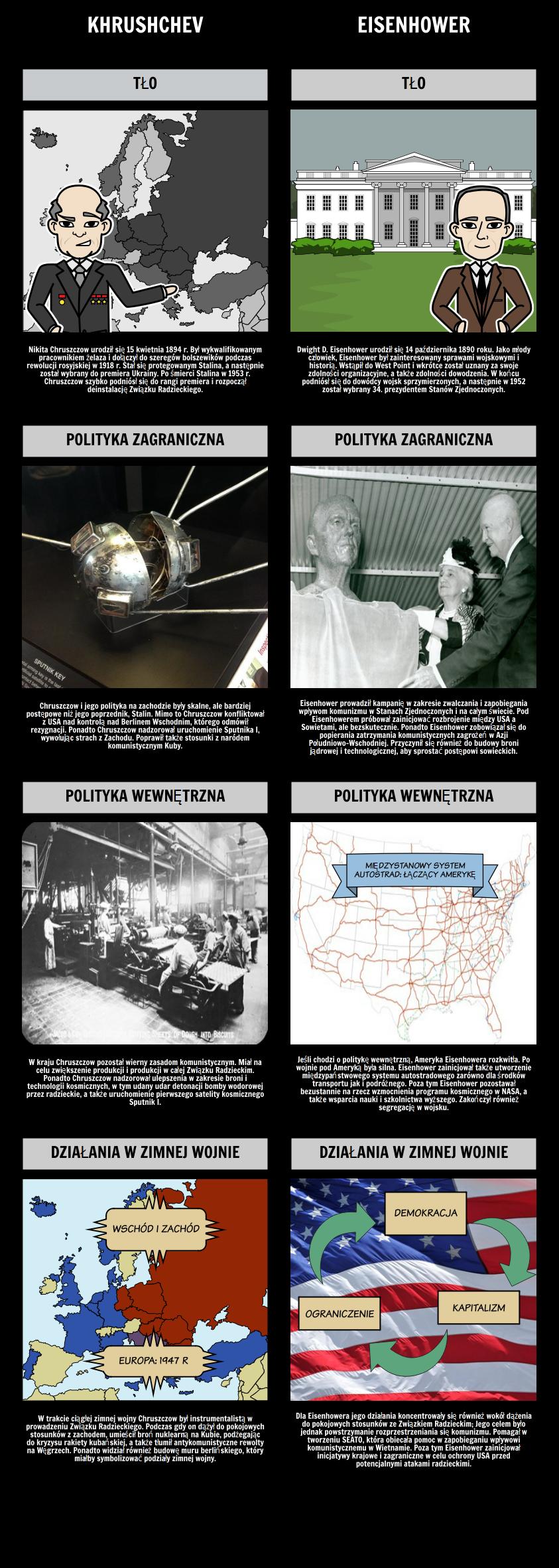 Khrushchev vs. Eisenhower - Przywódcy sił Wschodzących w Zimnej Wojnie