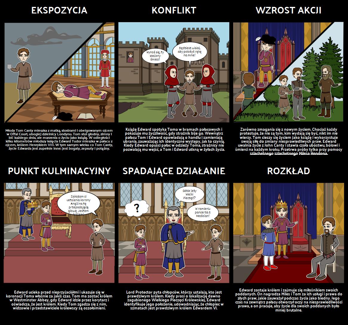 Książę i Wykres Plotki Paupera