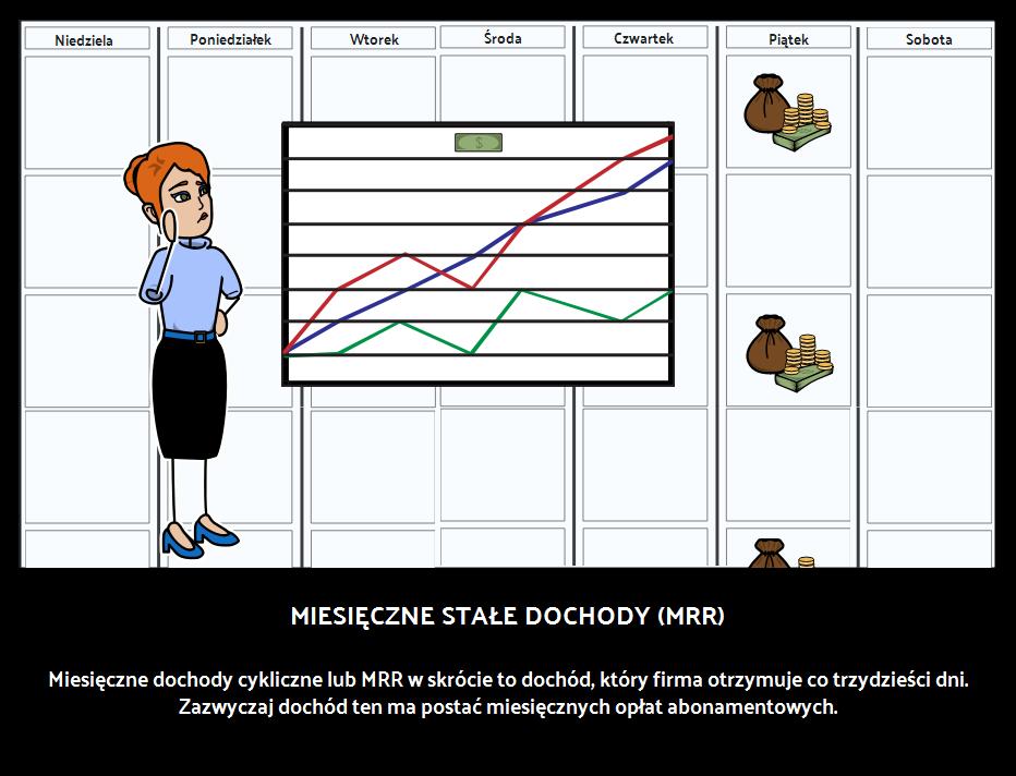 Miesięczny cykliczny dochód (MRR)