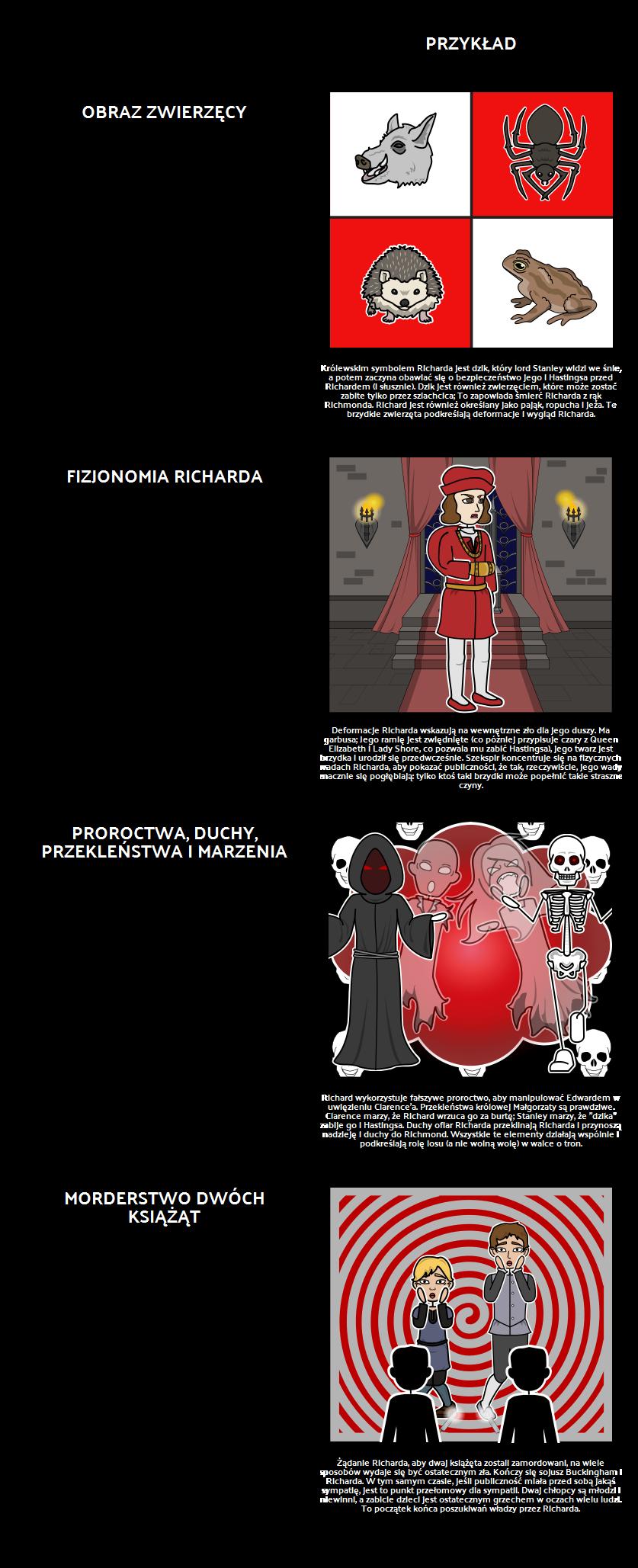 Motywy, Motywy i Symbole w Tragedii Richarda III