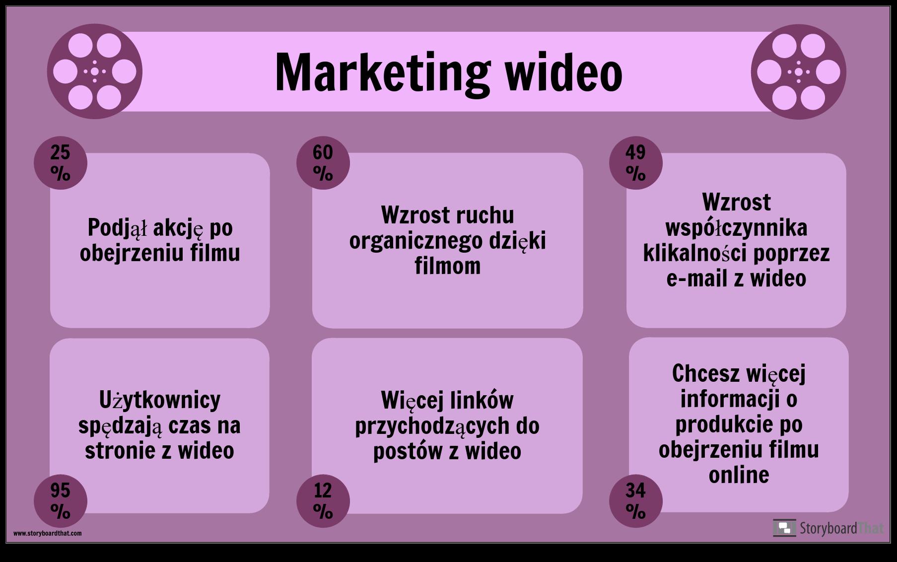 Przykład Marketingu Wideo