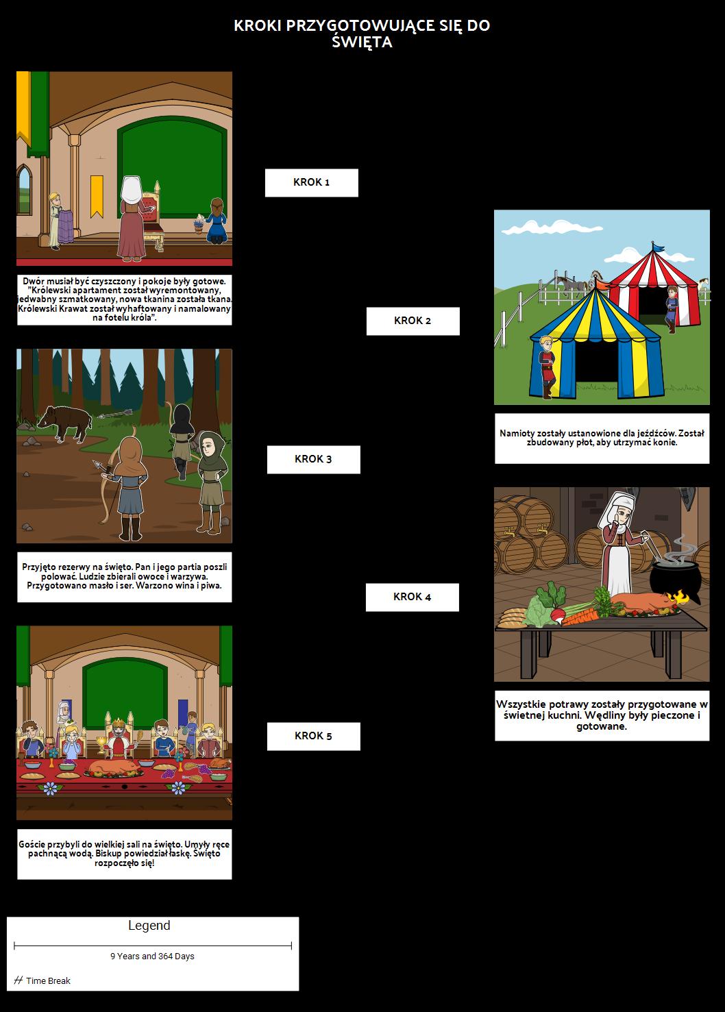 Średniowieczny Etap Uroczystości