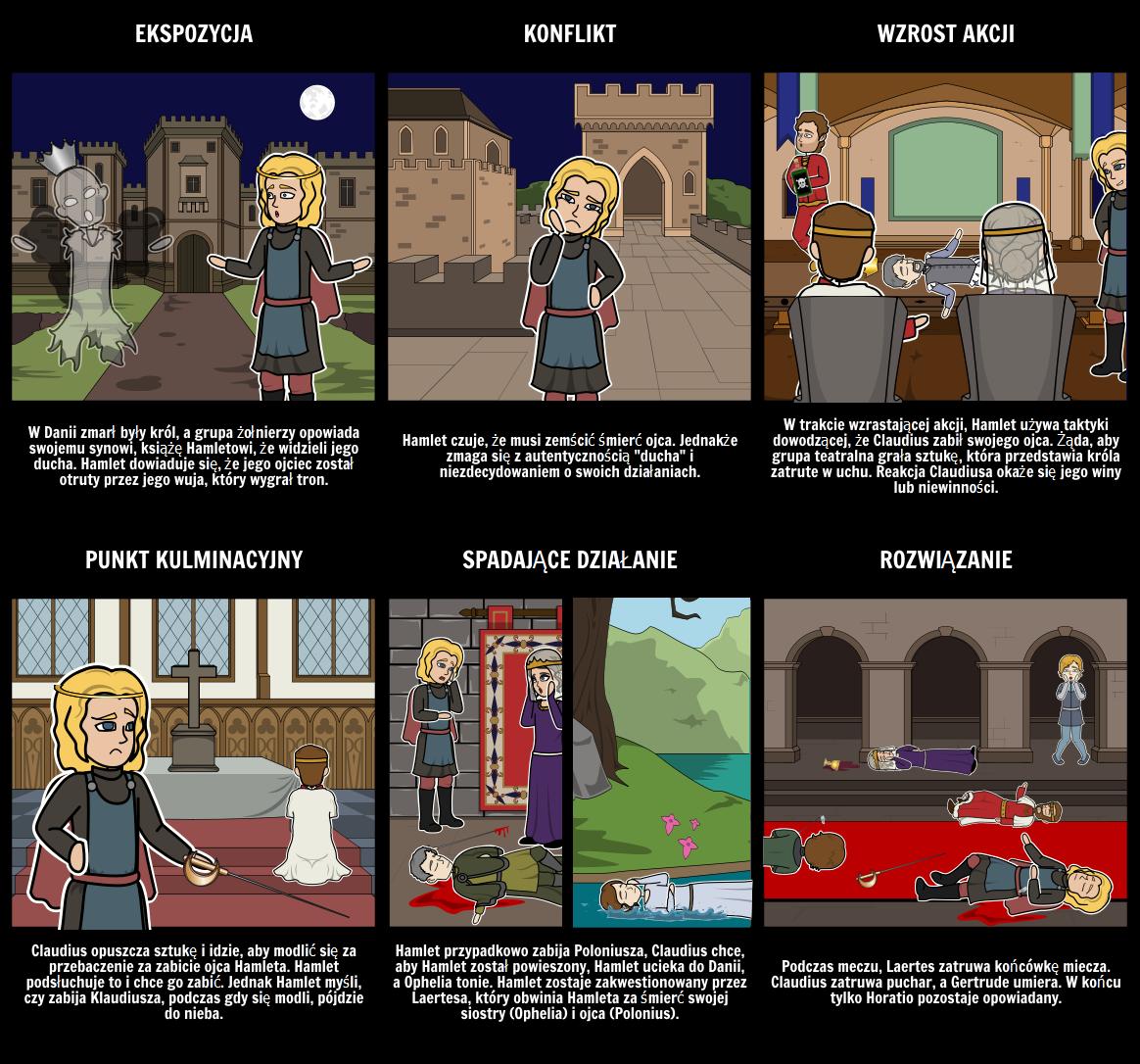 Struktura Akt Hamleta