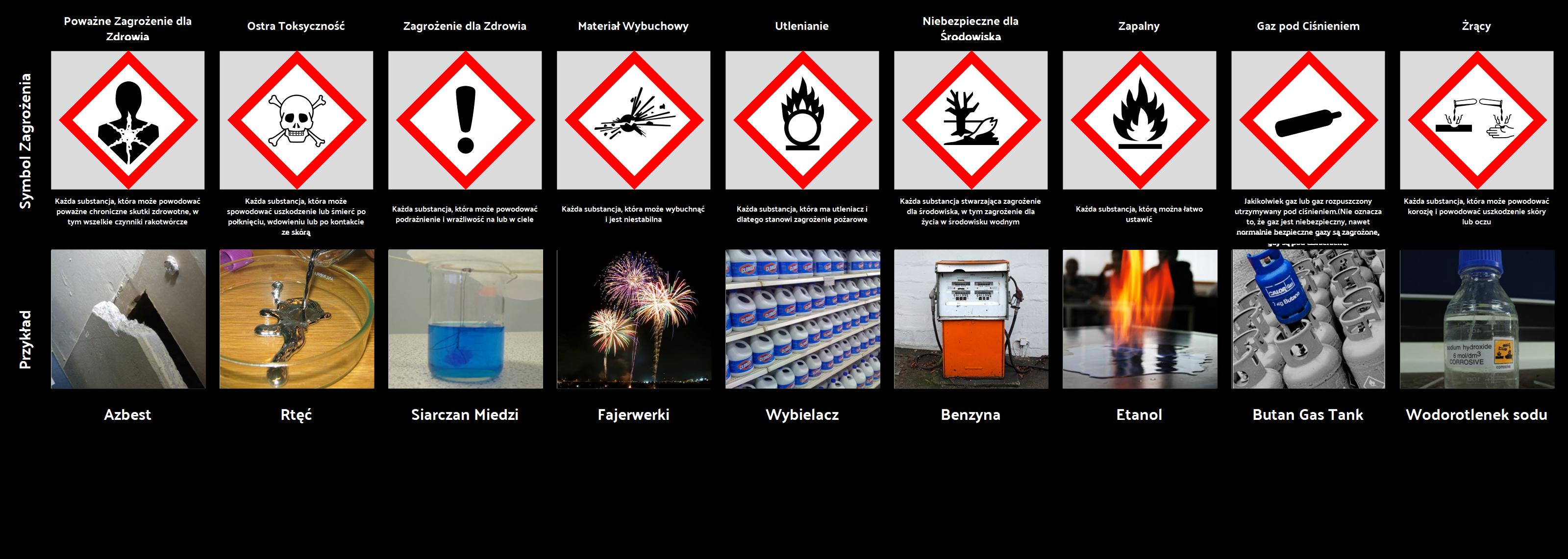 Tabela Symboli Zagrożenia