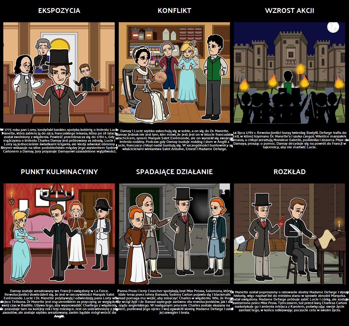 Wykres Akcji dla Opowieści o Dwóch Miastach