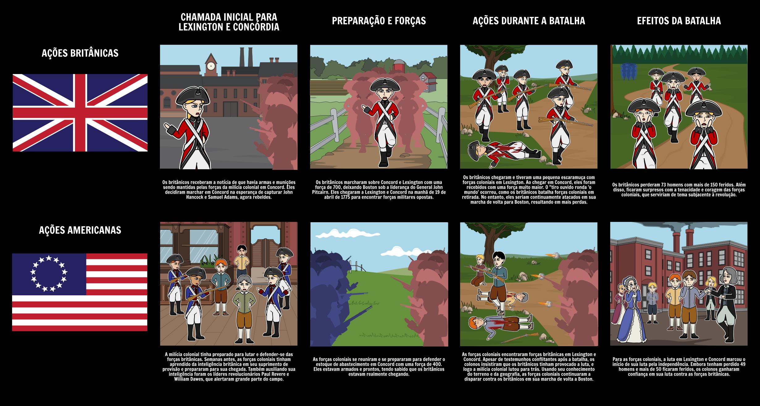 A Batalha de Lexington e Concord