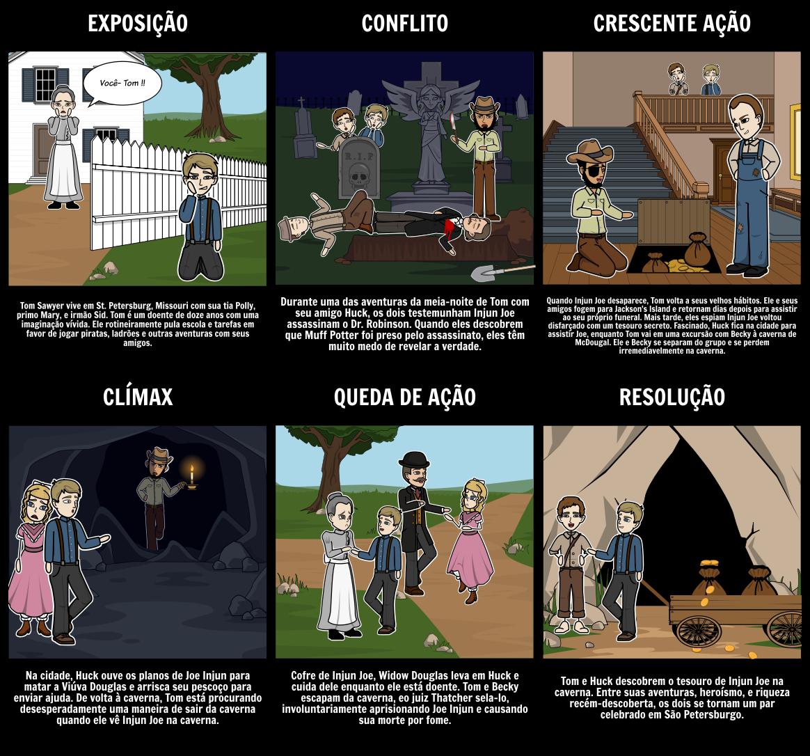 As Aventuras de Tom Sawyer Diagrama de Plot