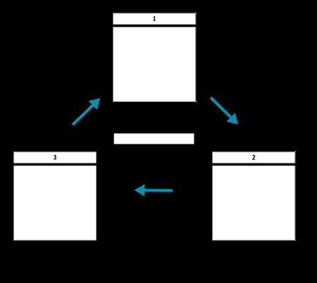 Ciclo de 3 células com setas