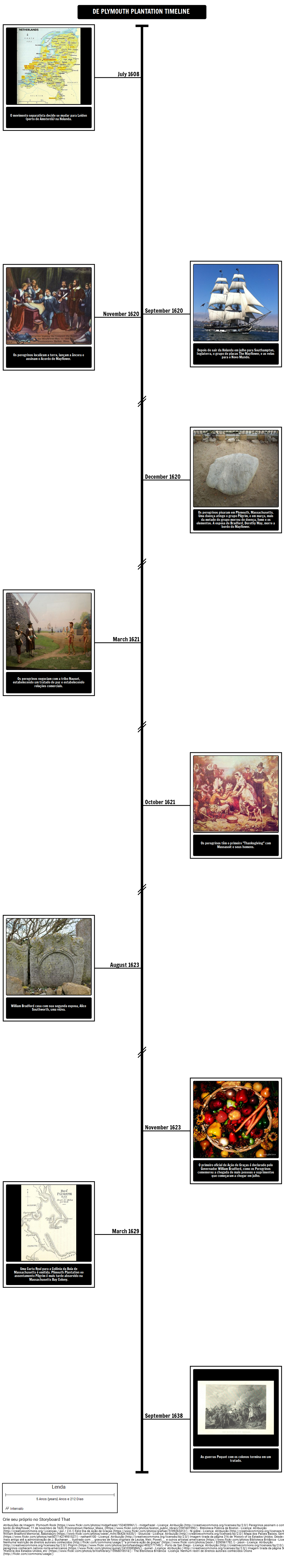 De Plymouth Plantation Timeline