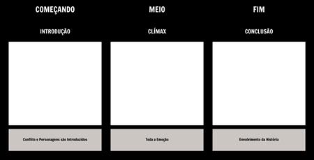 Diagrama do Gráfico - Início-Médio-fim