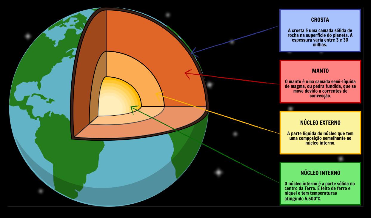 Resultado de imagem para estrutura da terra