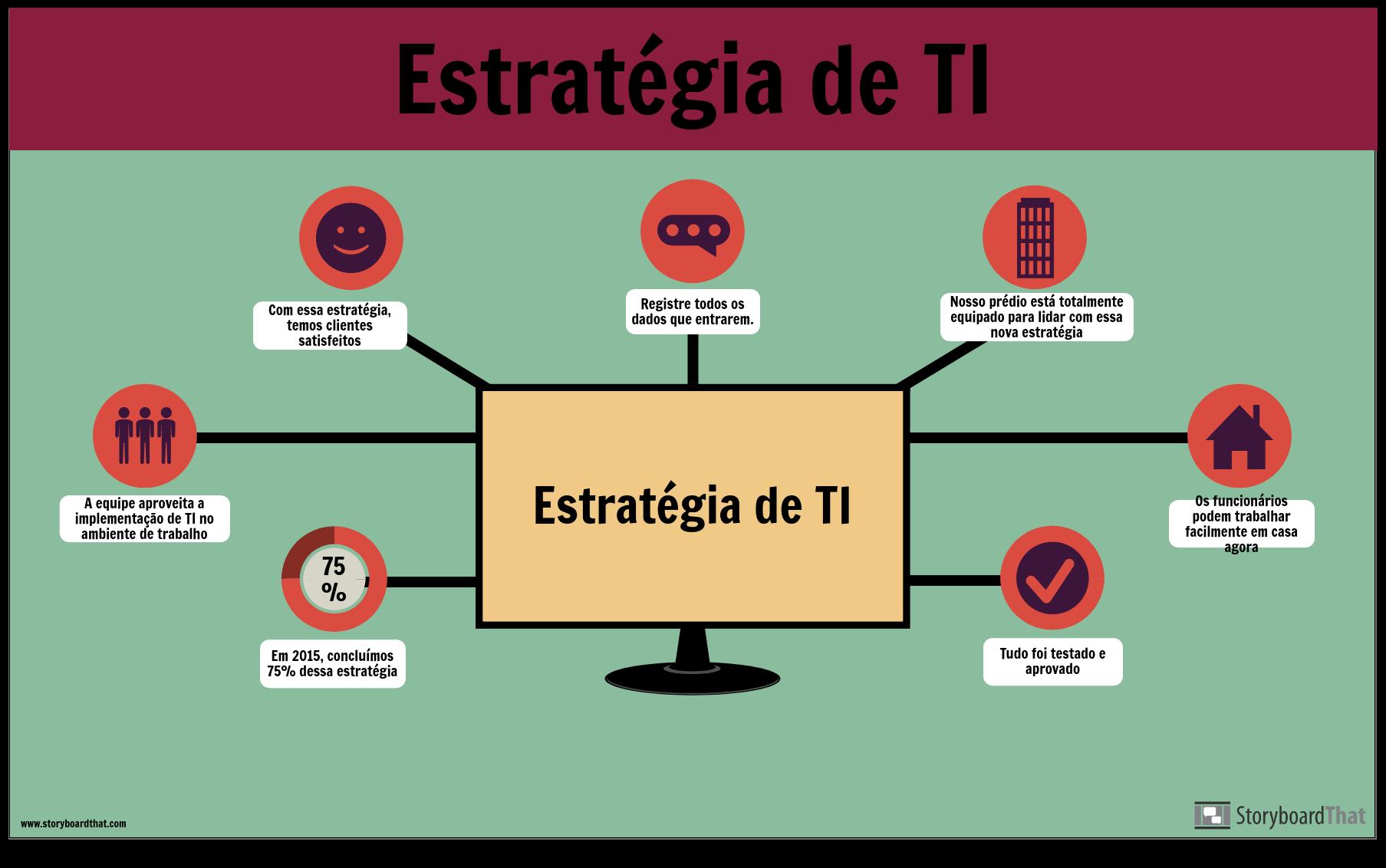 Exemplo de TI