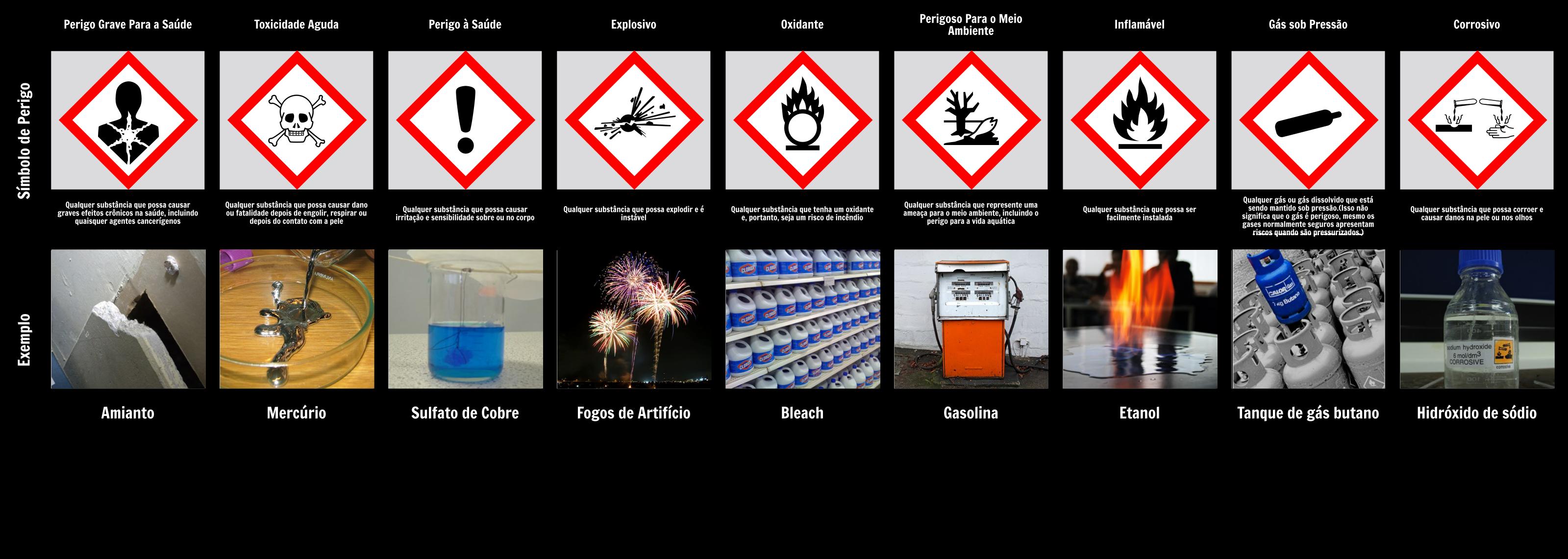 Gráfico de Símbolos de Perigo