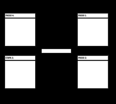 Gráfico do Ciclo de 4 Etapas