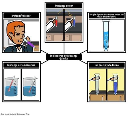 Indicadores de uma Reação Química