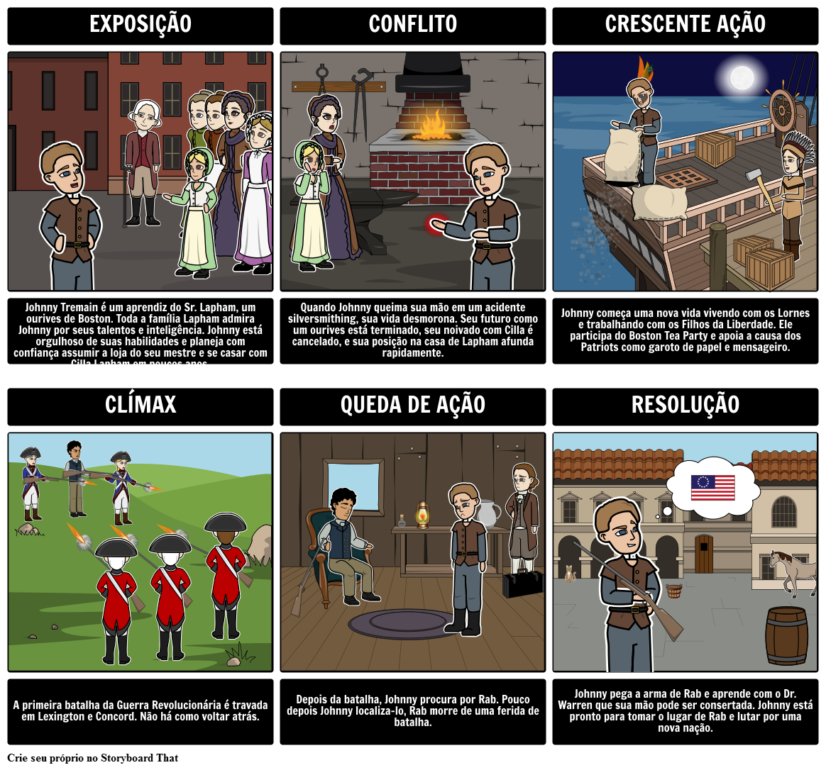 Johnny tremain livro atividades resumo personagens vocabulrio johnny tremain diagrama fandeluxe Image collections
