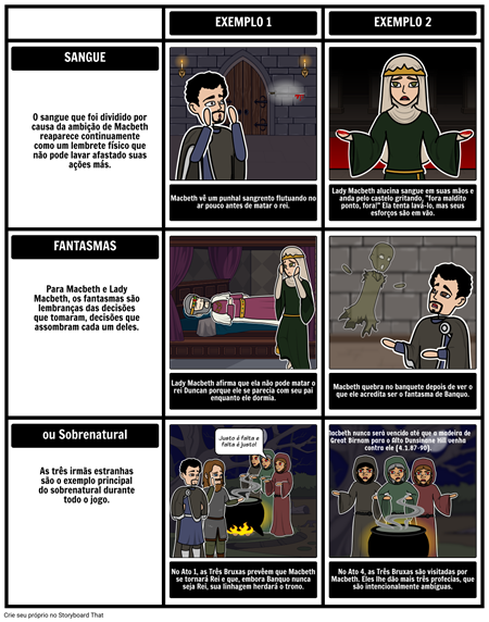 Macbeth Símbolos, Motivos e Temas