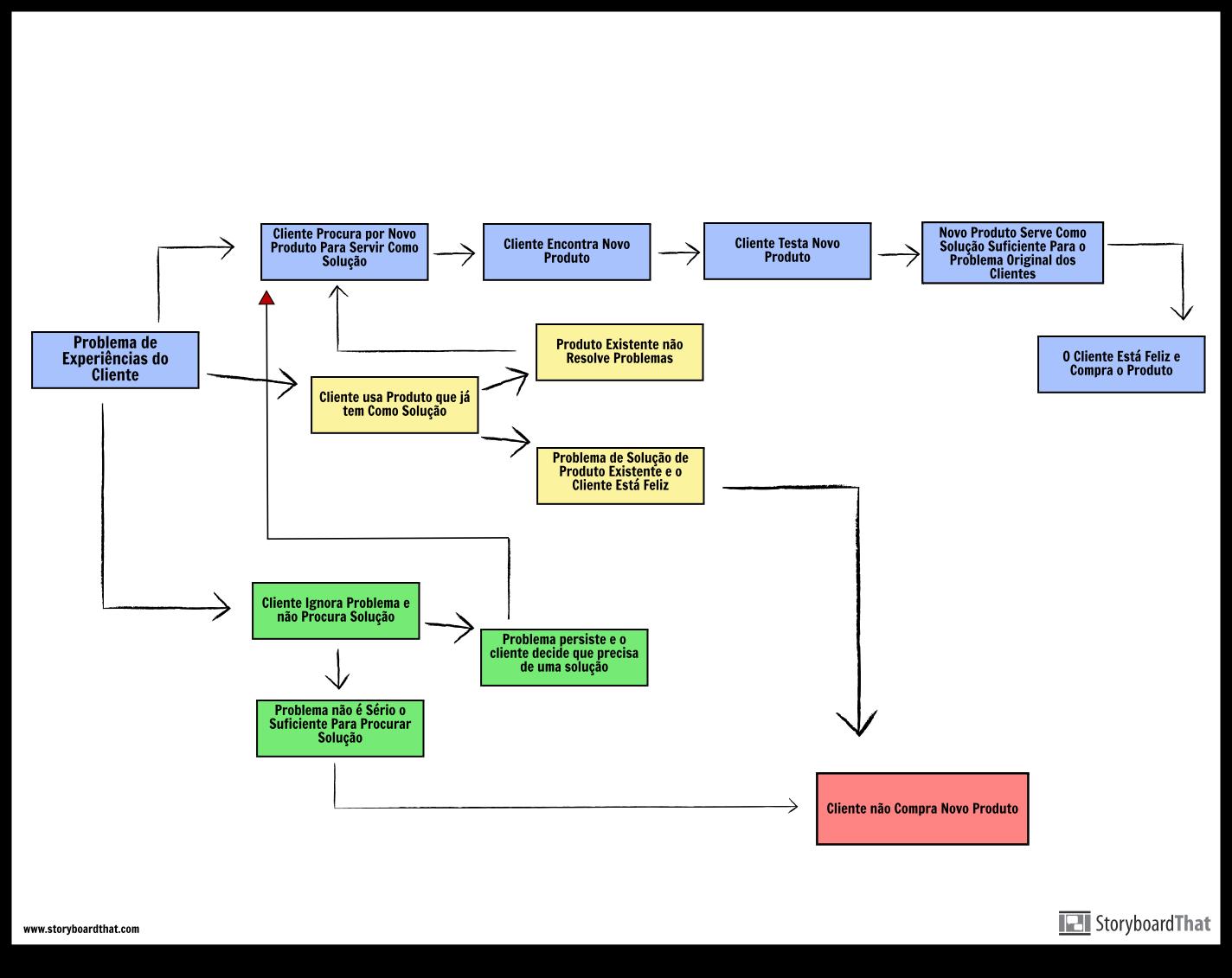 Mapa da Jornada do Cliente do Fluxograma