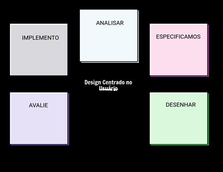 Modelo 2 de UCD