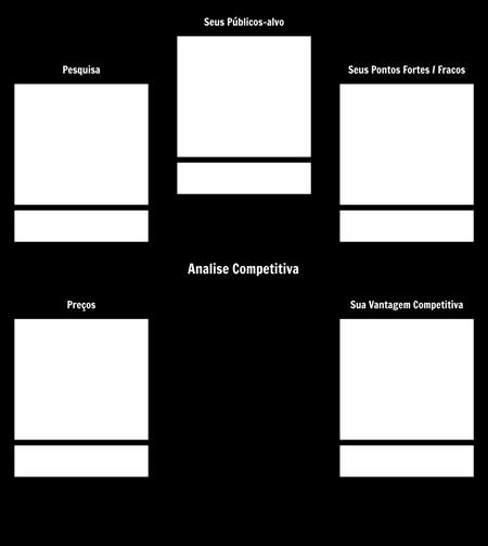 modelo de análise competitiva