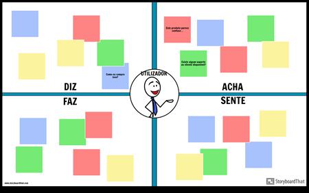 Modelo de Empatia do Usuário 1