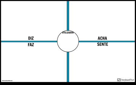 Modelo de Mapa de Empatia do Usuário 2
