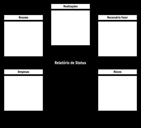 Modelo de Relatório de Status