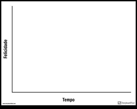 Modelo de Tempo / Felicidade