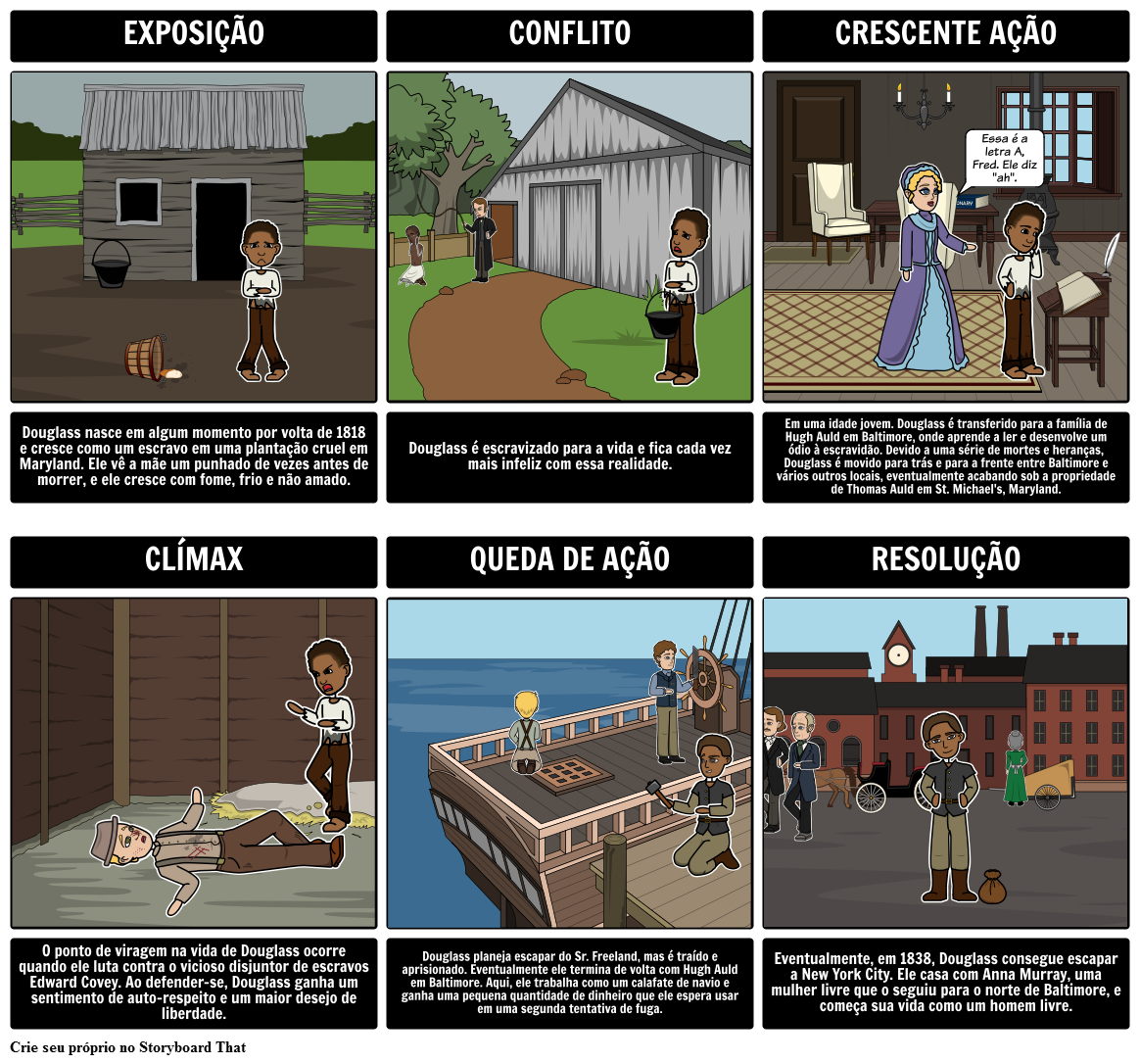 Narrativa da Vida de Frederick Douglass Diagrama do Enredo