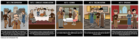 Death of a Salesman - Five Act Structure