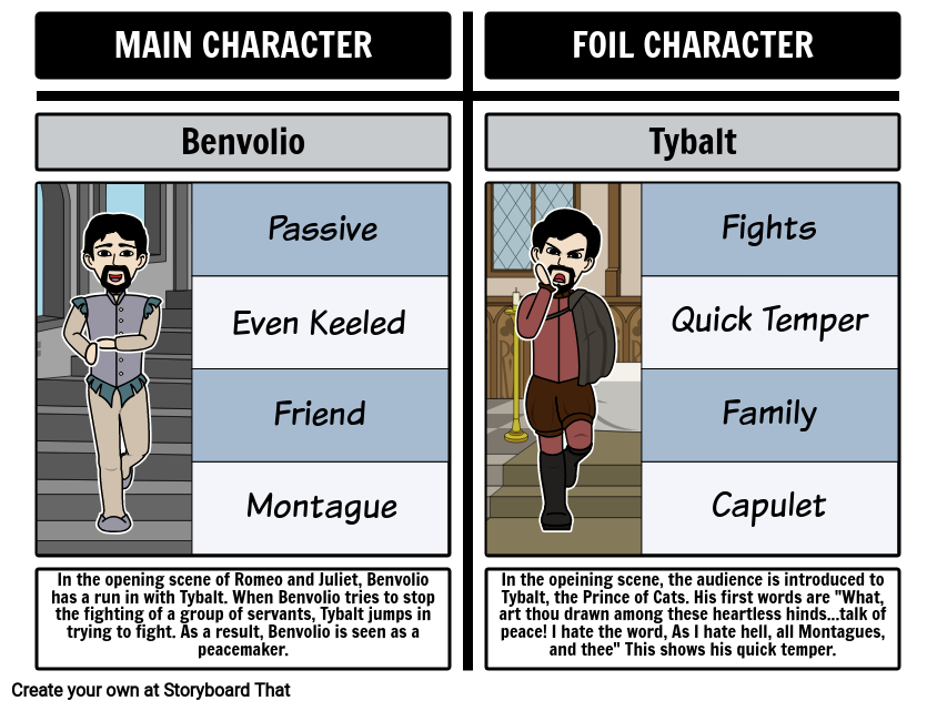 character foil Of all the characters in william shakespeare's hamlet, fortinbras is perhaps the strangest oddly enough, though, fortinbras is a stabilizing force in the action of the play, and he also functions as a framing device for the play itself.