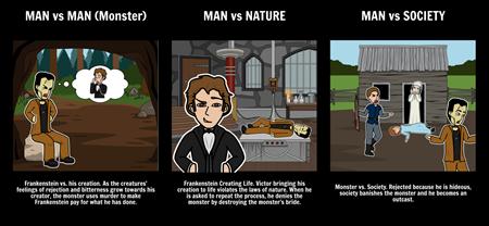 Frankenstein - Literary Conflicts