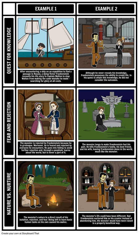 an analysis of the main themes in frankenstein by mary shelley Free study guide-frankenstein by mary shelley-themes analysis/main theme/major themes/minor themes-free book notes chapter summary online synopsis-free booknotes,chapter summaries,essay topics,study guides,downloadable summary.