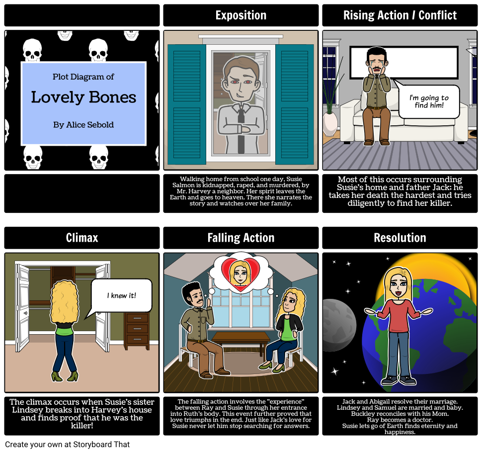 Lovely Bones Plot Diagram