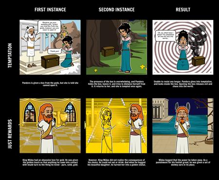 Greek Mythology - Pandora's Box Themes