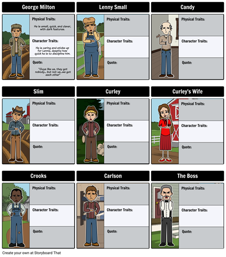 Of Mice and Men Character Map
