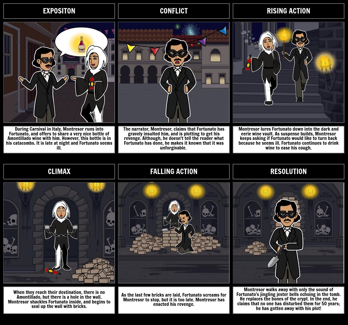 The Cask Of Amontillado Summary  Edgar Allan Poe Lesson Plans Cask Of Amontillado Plot Diagram English Essay Friendship also Starting A Business Plan Writing Service  Papaer Help