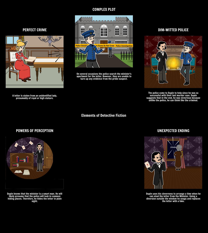 The Purloined Letter Elements of Detective Fiction