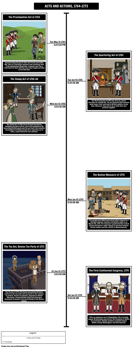 Acts and Actions of the 13 Colonies: 1764-1773