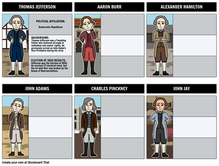 The Election of 1800 Candidates