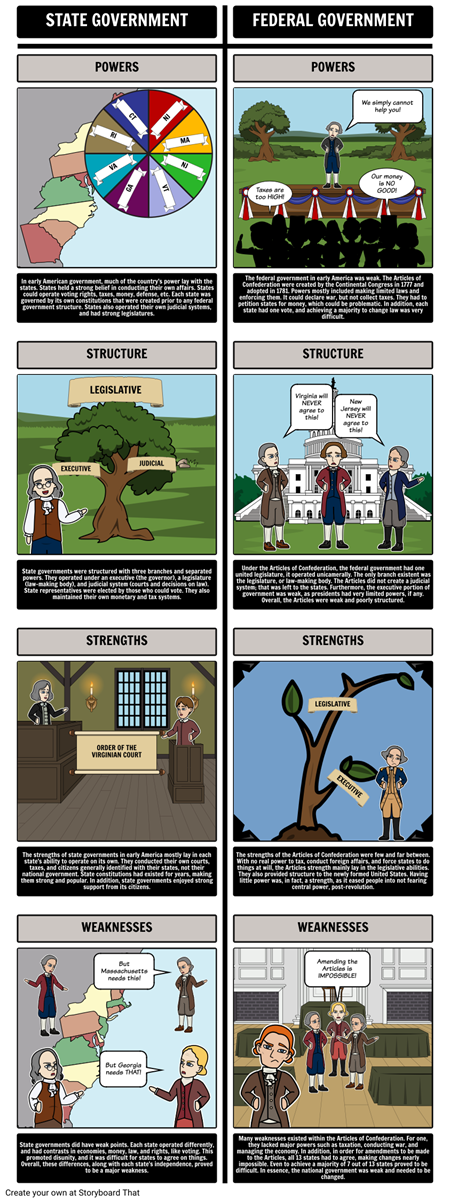 Federalism - State Governments vs. the Articles of Confederation