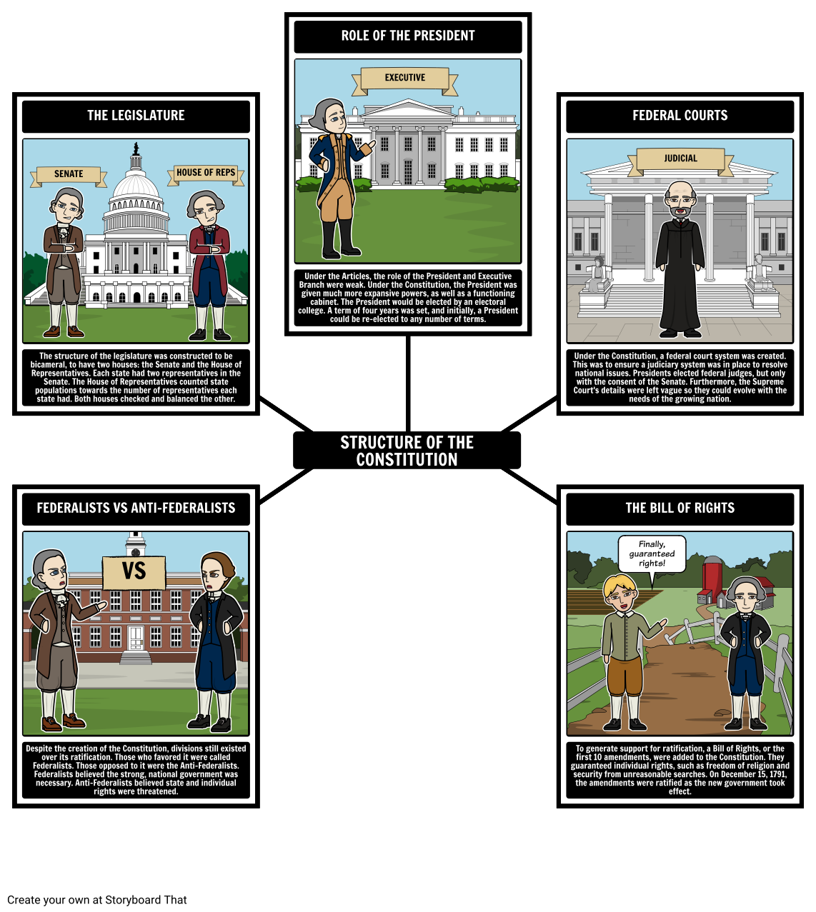federalism structure of the constitution storyboard
