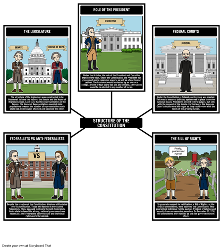 Federalism - Structure of the Constitution