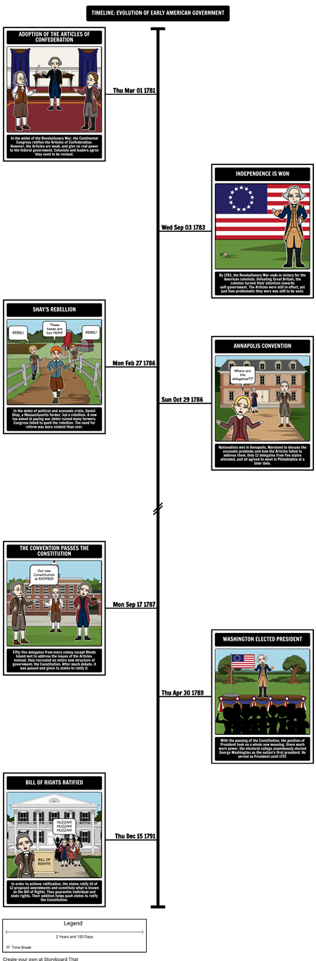 Federalism - Timeline of Events to the Constitution