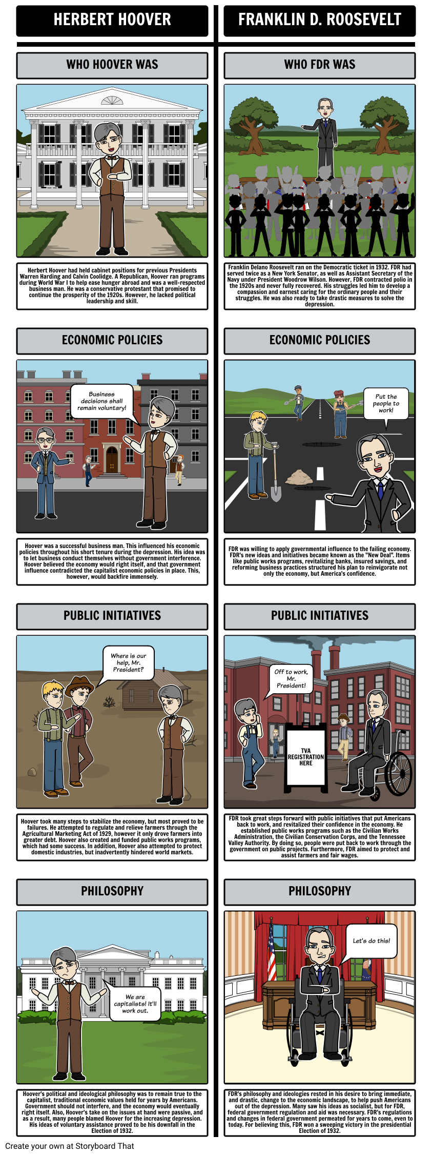 hoover vs roosevelt during depression Hoover vs fdr: reactions to the great depression - free download as word doc (doc), pdf the business and banking communities and was the first federal institution created to intervene directly in the economy during -hoover dam roosevelt philosophy -centralized decision.
