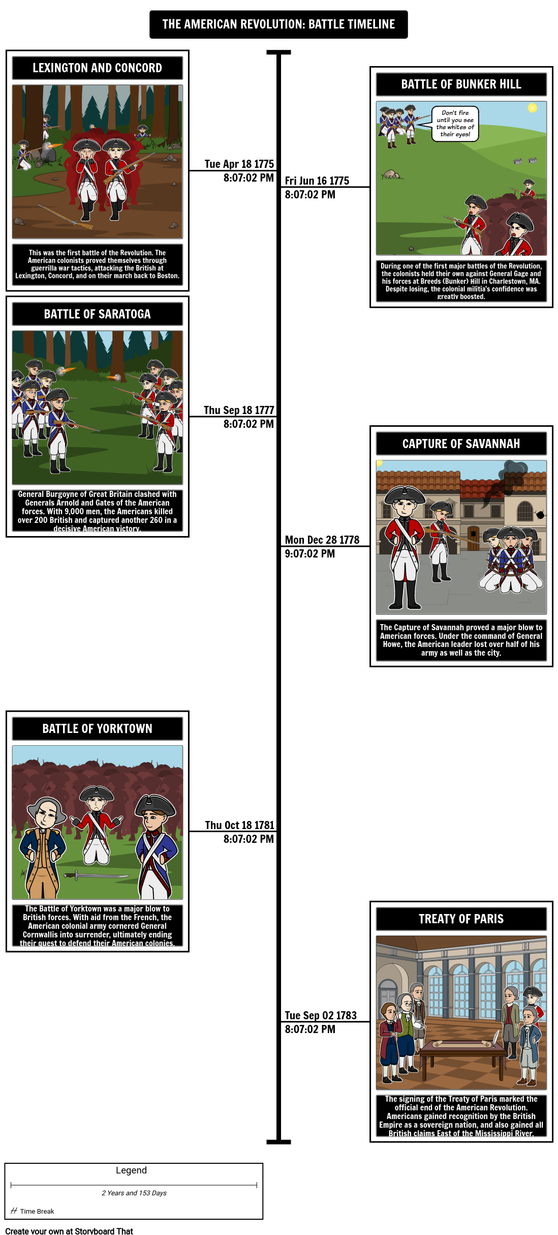 The American Revolution Sample Battles Timeline