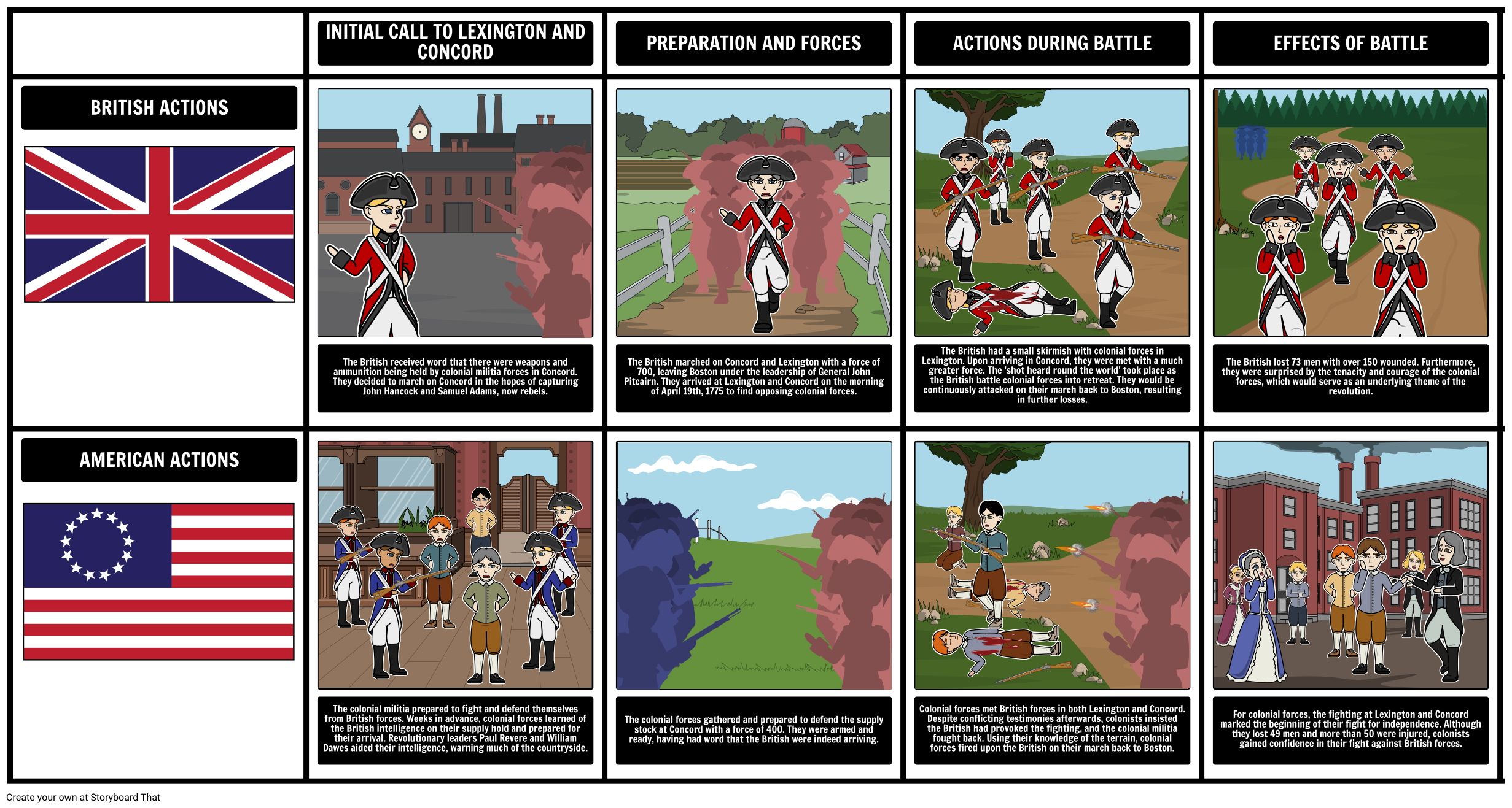 Battles of Lexington and Concord Facts