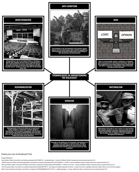 The History of the Holocaust - Terminologies in Understanding the Holocaust
